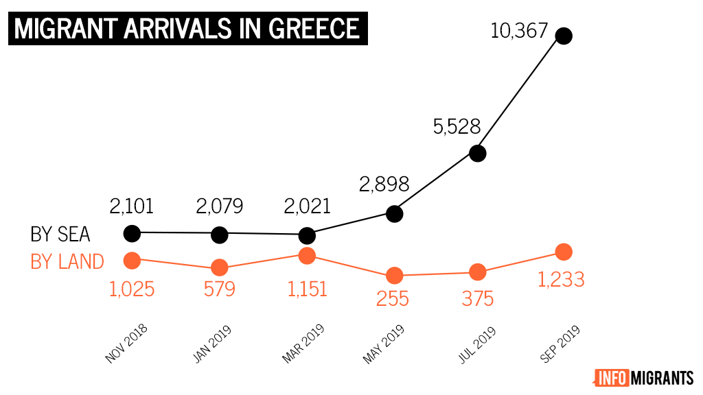 Fluctuations in migrant and refugee arrivals in Greece, by sea and by land | Data source: International Organization for Migration