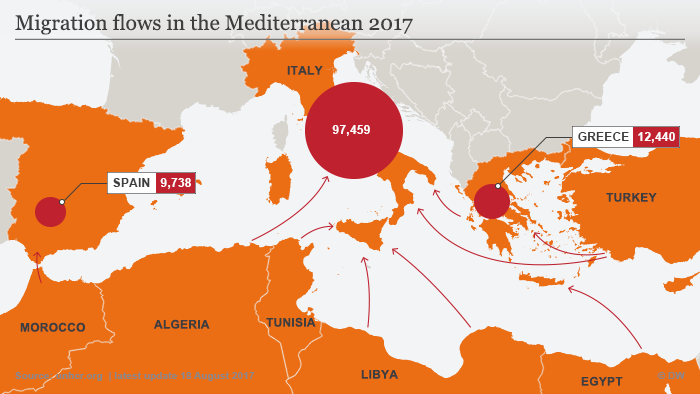 Migration flows in the Mediterranean 2017