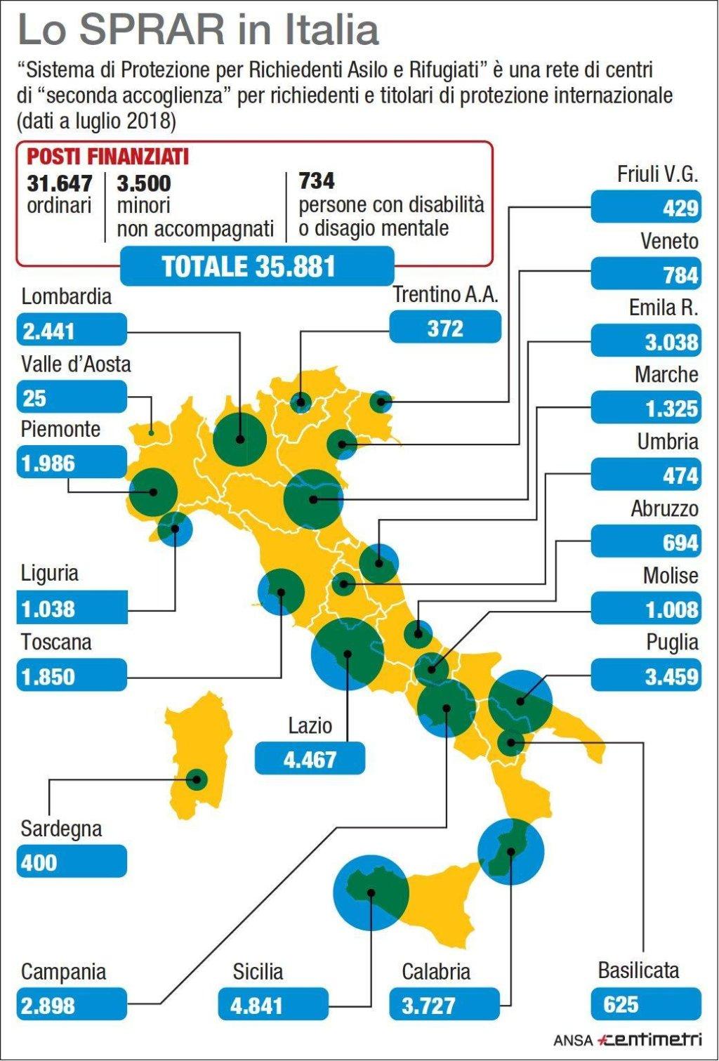 شبكة النظام الإيطالي لحماية طالبي اللجوء واللاجئين. المصدر: أنسا/ سنتيمتري.