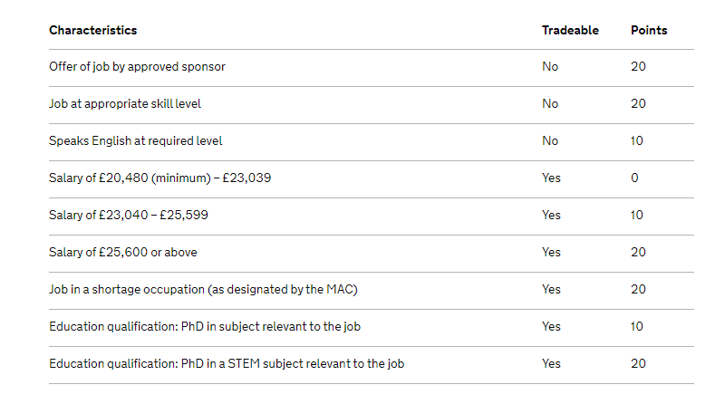 A table showing the way a prospective immigrant to the UK could accrue points   Source: British Government policy document