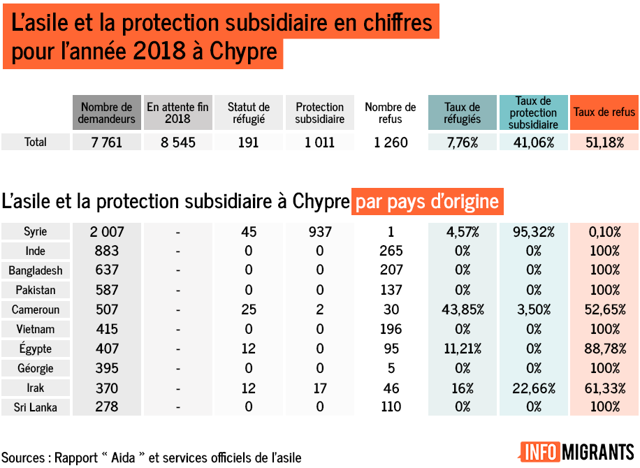 Demandes dasile  Chypre par nationalit Crdit  InfoMigrants