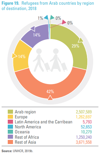 Refugees from Arab countries by region of destination | Source: UNHCR/UNESCWA