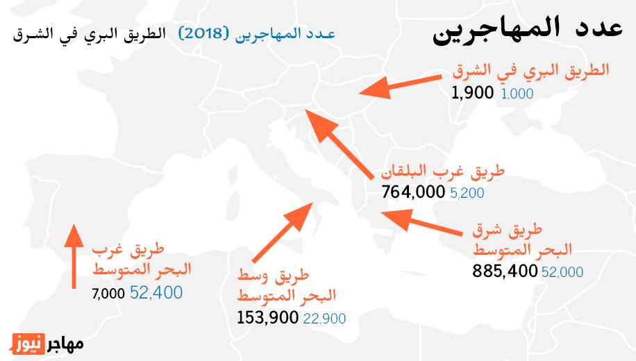 رحلات الهجرة ماهي سبل المهاجرين إلى أوروبا مهاجر نيوز