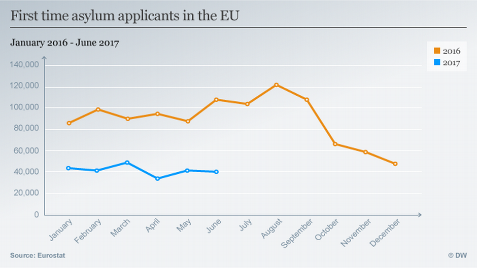 First time asylum applicants in the EU