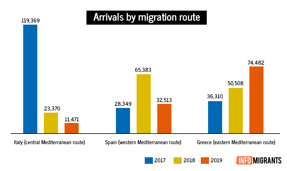 Arrivals by migration route  Data source Mediendienst Integration