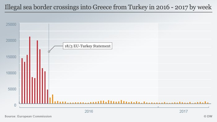 Illegal sea border crossings into Greece from Turkey 2016-2017
