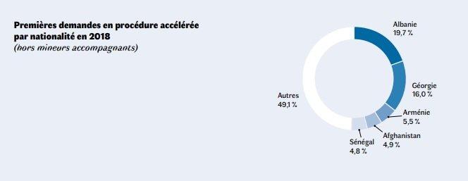 Premières demandes en procédure accélérée par nationalité en 2018 en France. Crédit : Ofpra