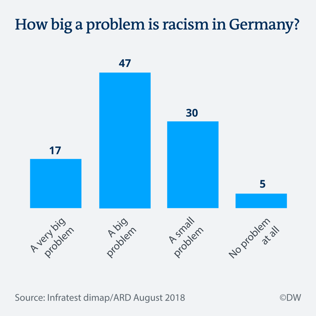 Racism in Germany / Infographic