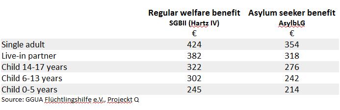 مبلغ کمک های اجتماعی هارتس فیر در مقایسه با مزایای مالی پناهجویان