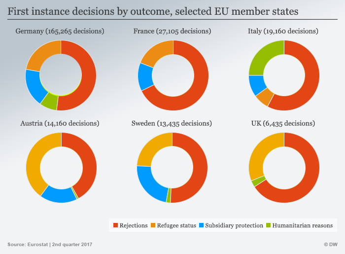 First instance decisions by outcome selected EU member states