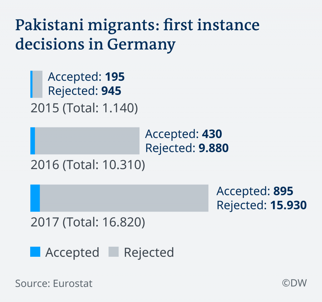 Pakistani migrants: first instance decisions in Germany