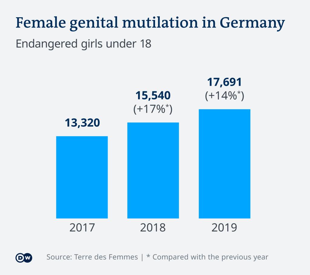 Female genital mutilation in Germany | Credit: DW