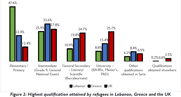 A figure from the University of Glasgow study showing the educational attainment of Syrian refugees in Greece Lebanon and the UK  Photo Screenshot of Figure 2 from study with kind permission of Dr Dimitris Skleparis University of Glasgow