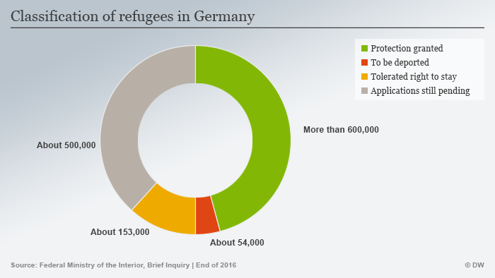 Classification of refugees in Germany