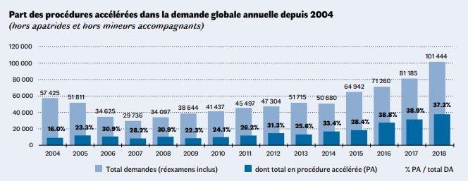 Part des procédures accélérées de demandes d'asile dans la demande globale annuelle depuis 2004 en France. Crédit : Ofpra
