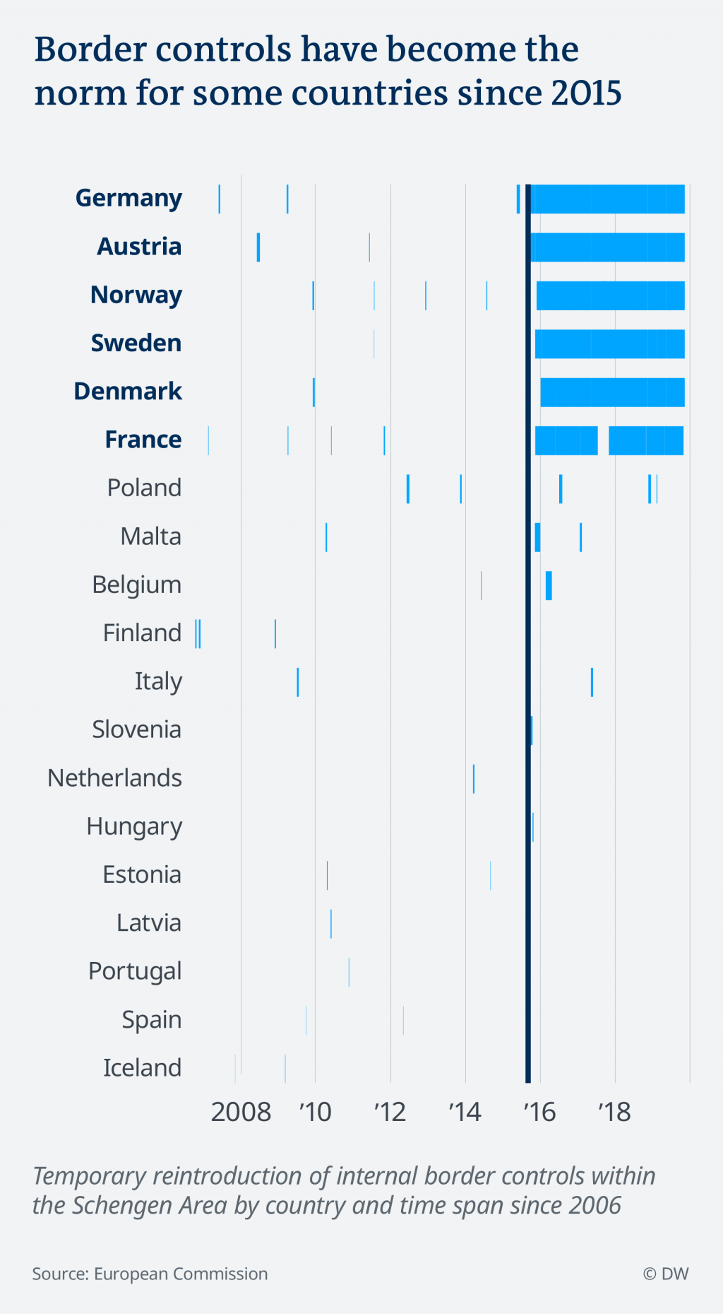 Border controls in EU countries over time | Credit: DW