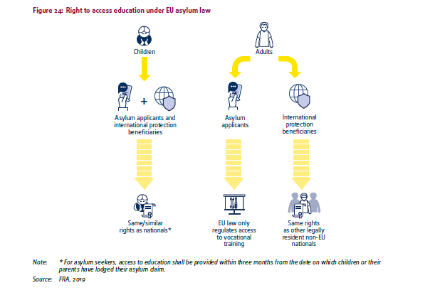 A graphic in the FRA report showing the laws governing access to education across the EU | Credit: Screenshot of FRA report 2019