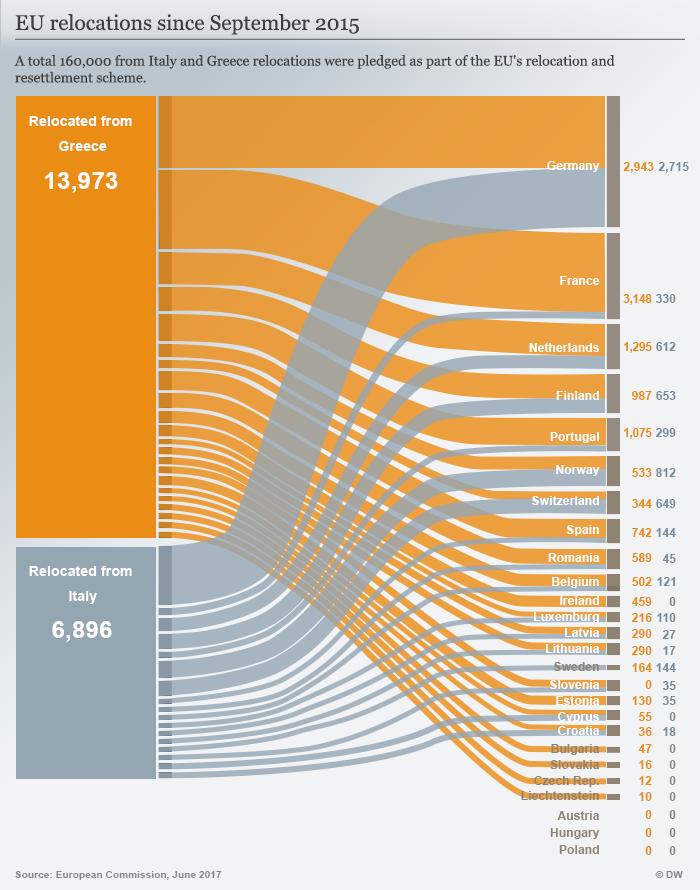 EU relocations since September 2015