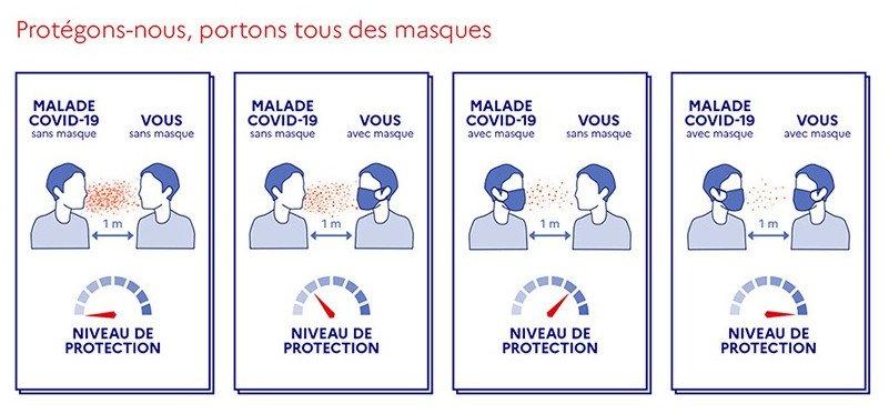 Tutoriel du gouvernement franais sur lusage des masques grand public Crdits  ministre de la Sant