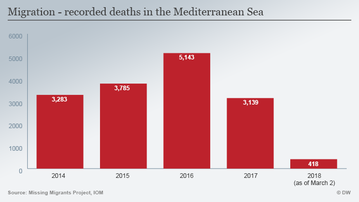 Migration - recorded deaths in the Mediterranean Sea