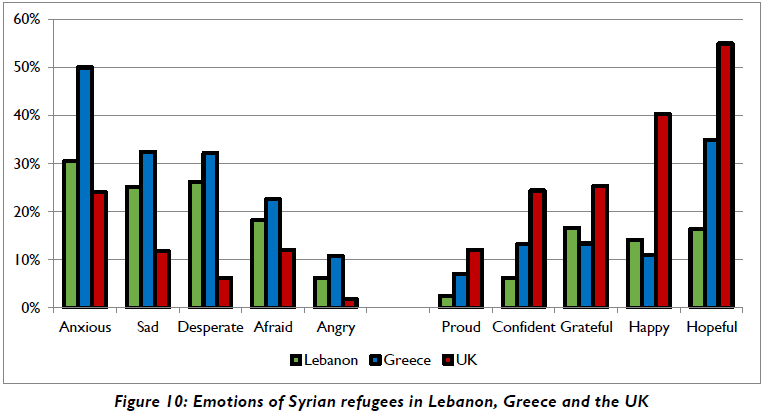 A figure taken from the University of Glasgow Study Building Futures showing the emotions of Syrian refugees in Greece Lebanon and the UK  Photo Screen shot of study with kind permission of Dr Dimitris Skleparis University of Glasgow