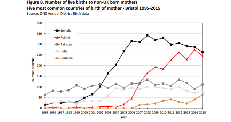 A graph showing the numbers of births in Bristol from women born outside the UK  Source Bristol City Council