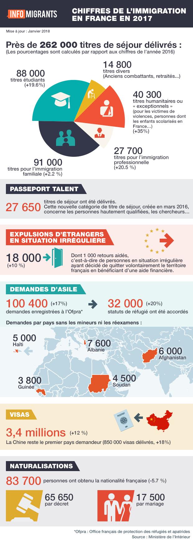 Les chiffres de l'immigration en France en 2017