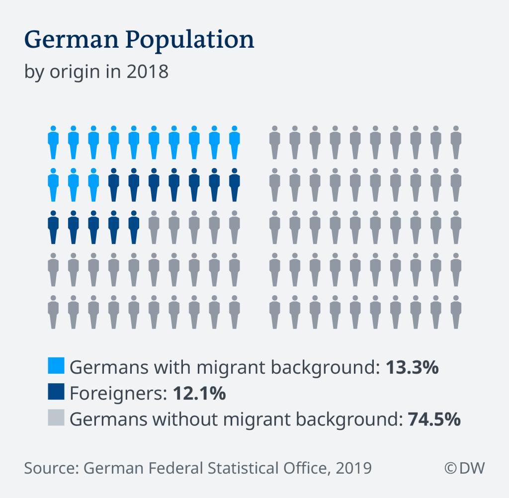 German population by origin in 2018 | Credit: DW