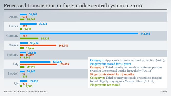 EU fingerprinting system Eurodac under review - InfoMigrants