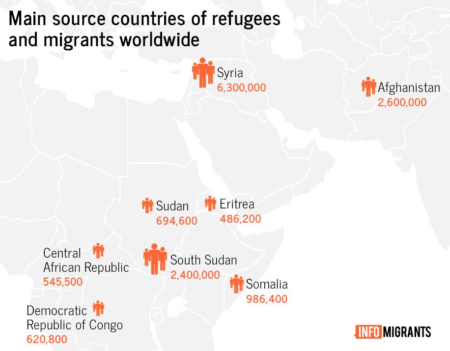 کشورهای عمده که شهروندان آن در جهان به عنوان پناهنده به سر میبرند.