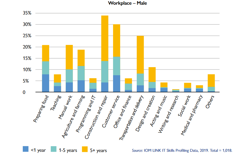 A screenshot from the IOM report on the Link It project showing the skills male refugees had already acquired in the workplace  Credit Screenshot IOM Link It report