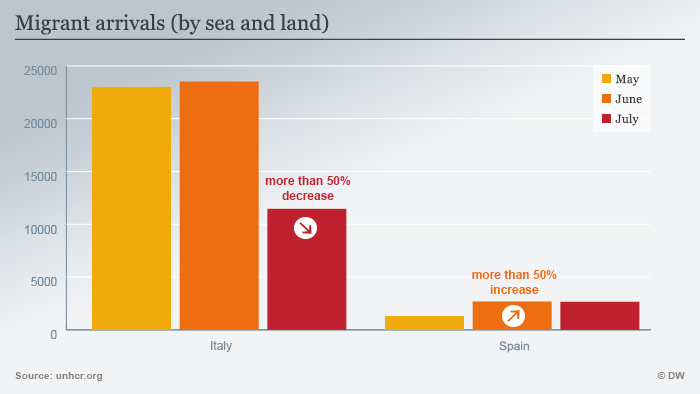 Migrant arrivials in Italy and Spain