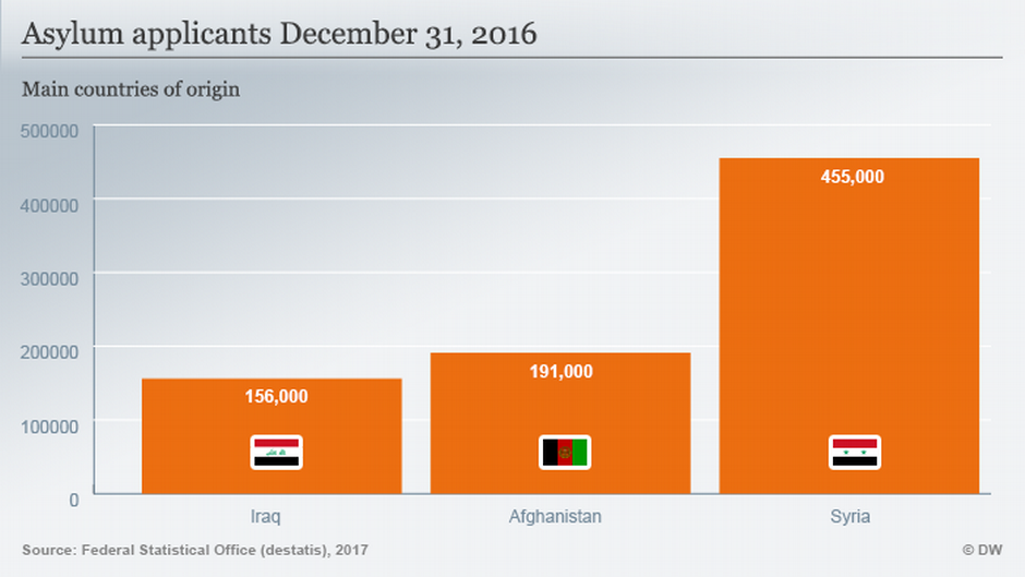 Asylum applicants (in Germany), December 31, 2016