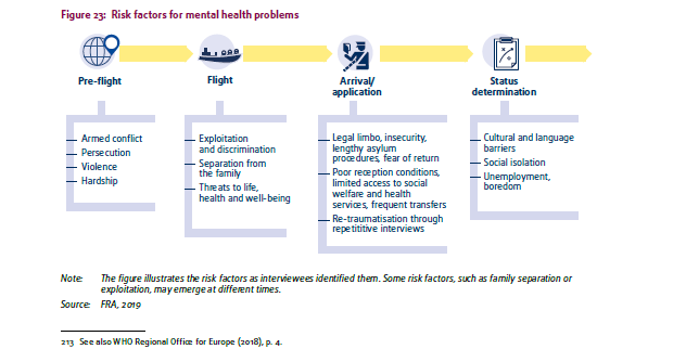 A screenshot from the FRA report showing the factors which can increase mental health problems | Credit: Screenshot of FRA report 2019