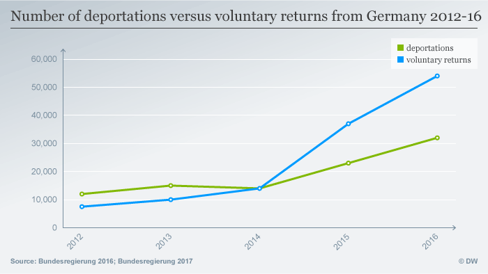 Voluntary returns are easier and cheaper than deportations