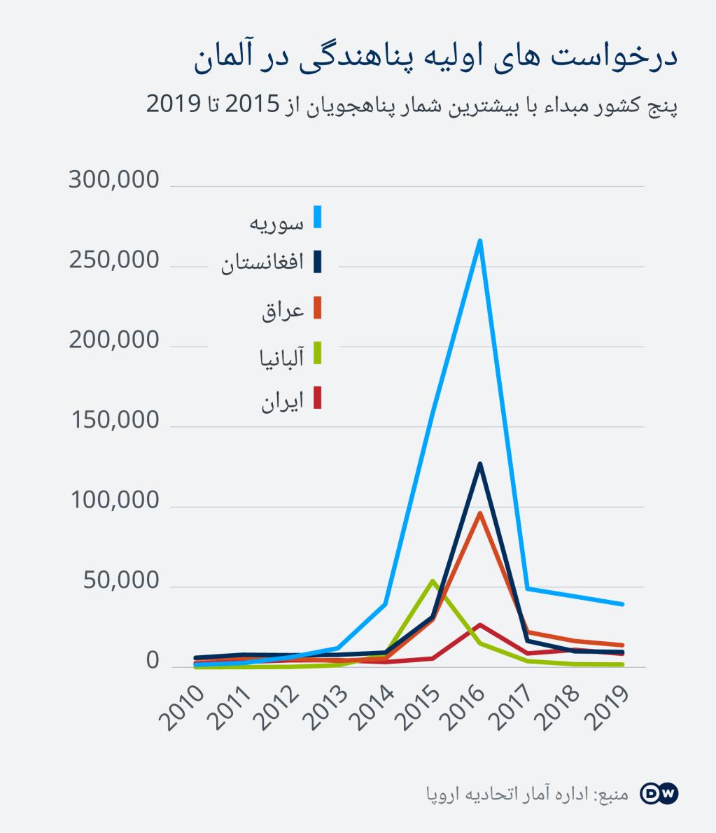 افغانستان پس از سوریه در جایگاه دوم قرار دارد