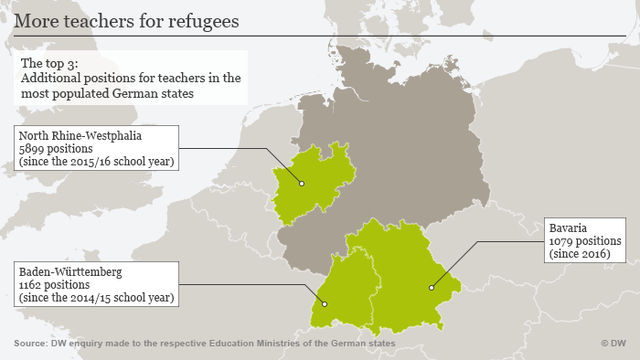 Additional teachers for refugees in Germany