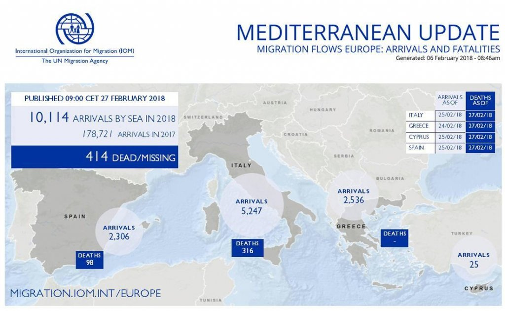 The IOM tracks migrants arrivals to Europe on their homepage