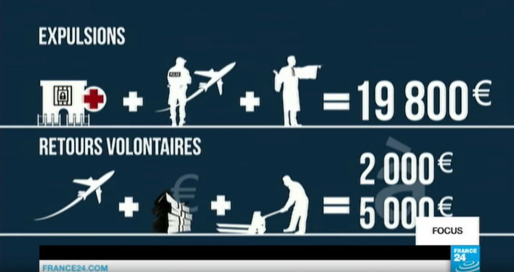 A screenshot taking from France 24 detailing the cost of expulsions in France  Photo France 24