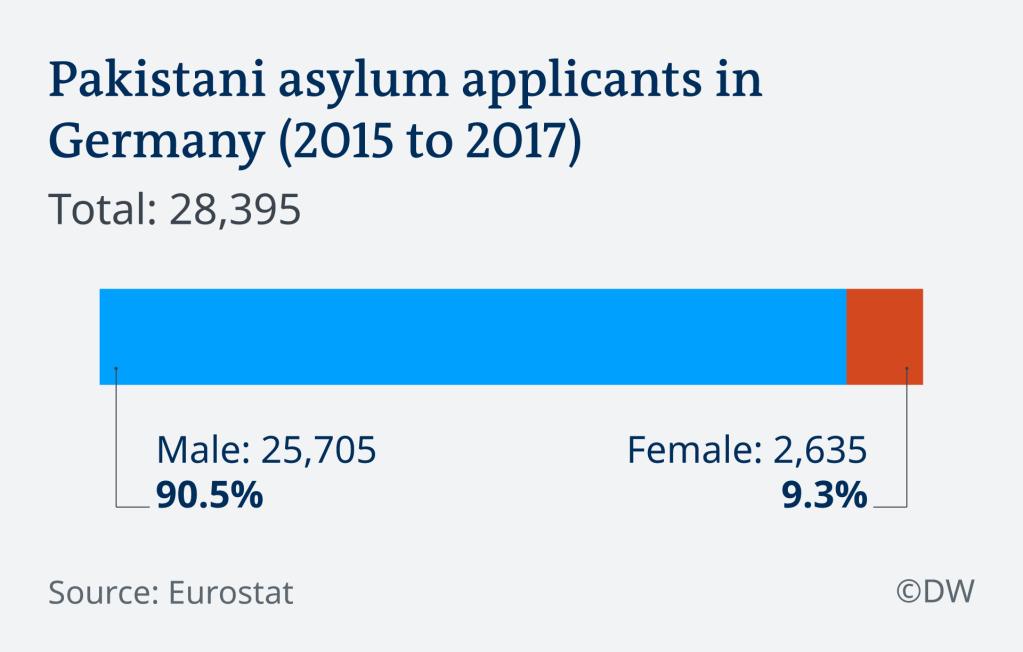 Pakistani asylum applicants in Germany (2015 to 2017)