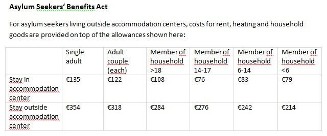Monthly allowance for asylum seekers as of January 1 2018