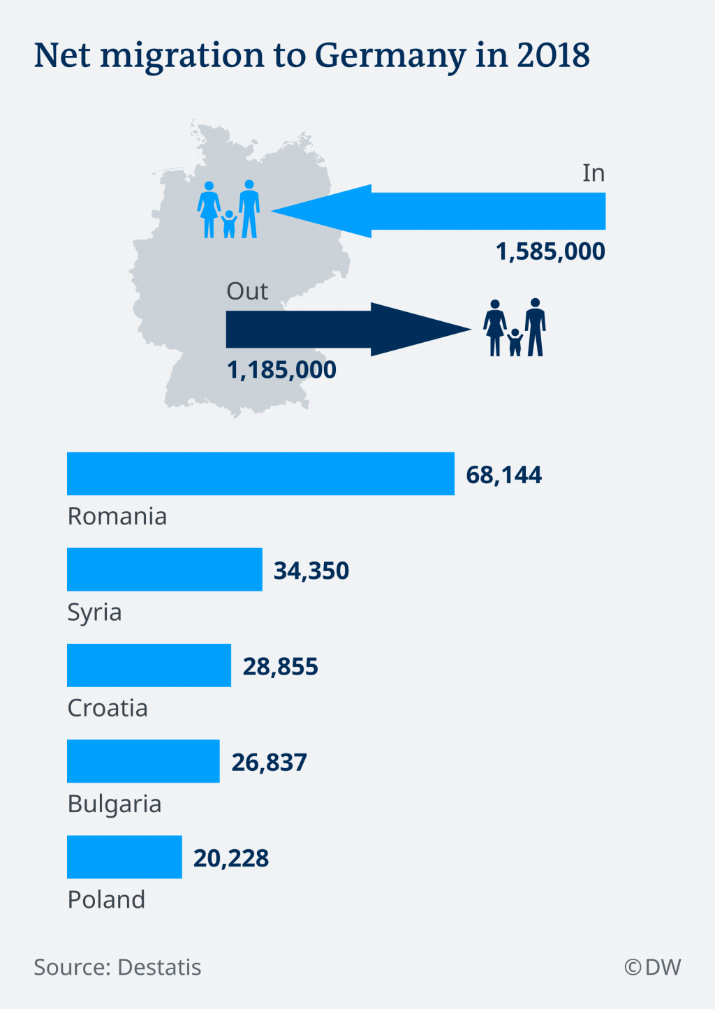 Net migration to Germany in 2018 | Credit: DW